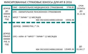 Fiksirovannie_strahovie_vznosi_IP_2016